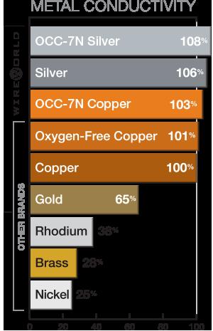 Wireworld Metal Conductivity Chart