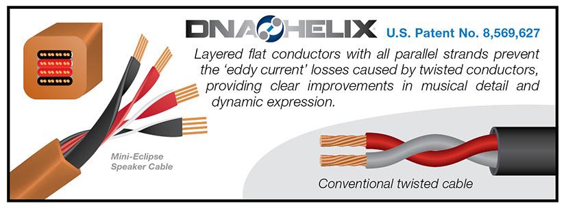 Wireworld DNA Helix Eddy Current Explanation
