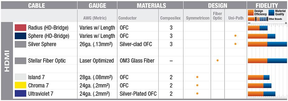 Wireworld HDMI Cables - Quick Comparison