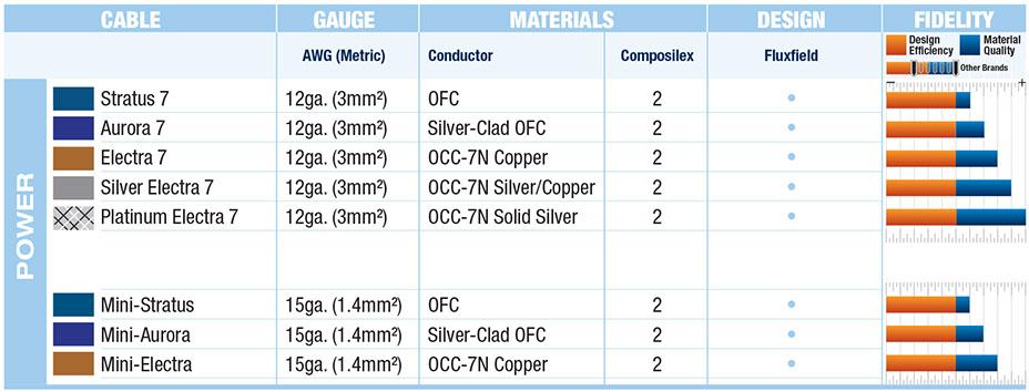 Wireworld power cord quick comparison chart