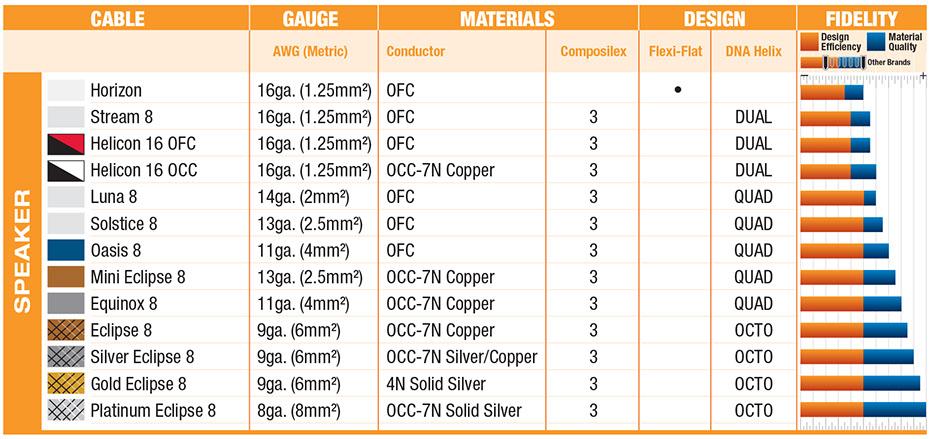 Wireworld Speaker Cables Quick Comparison Guide